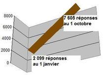 Bilan au 01 octobre 2009