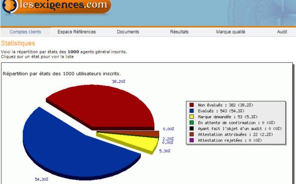 1000 professionnels de l'assurance dans le programme Qualité Assurance
